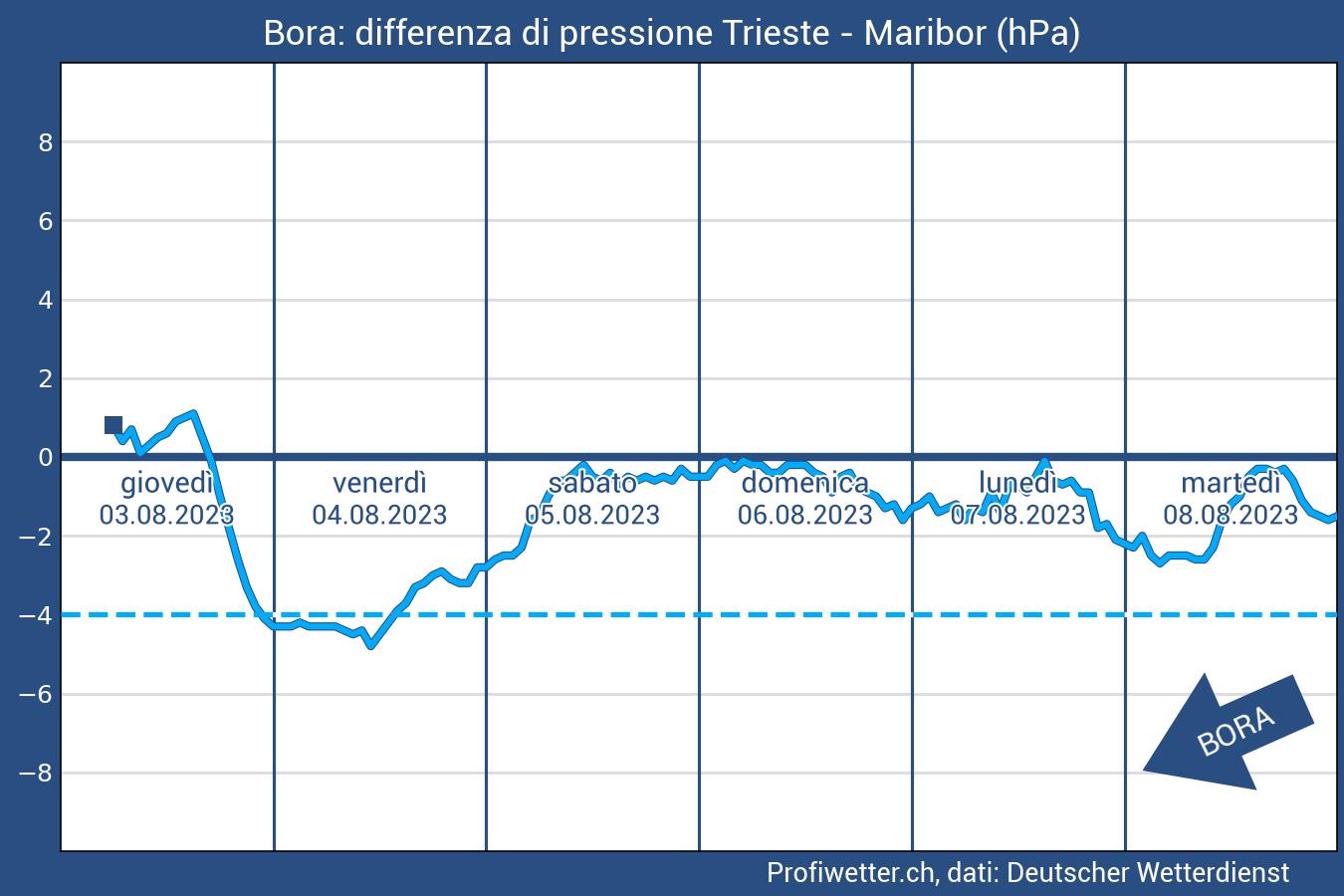 differenza pressione atmosferica Bolzano Innsbruck - Provincia di Bolzano